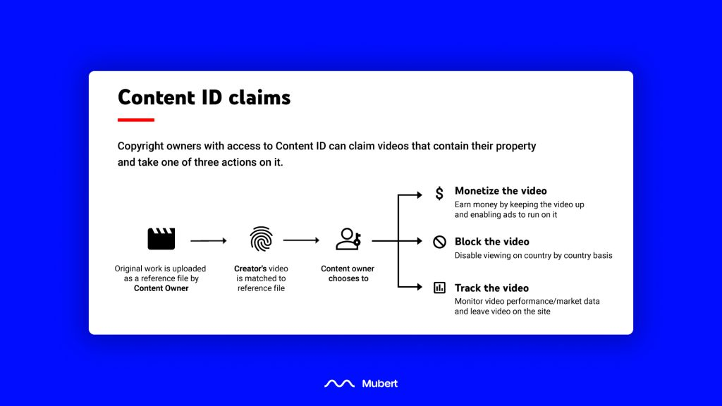 Handling Content ID claims