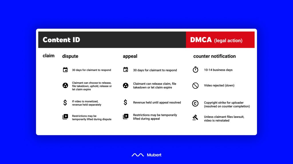 How to dispute Content ID claims